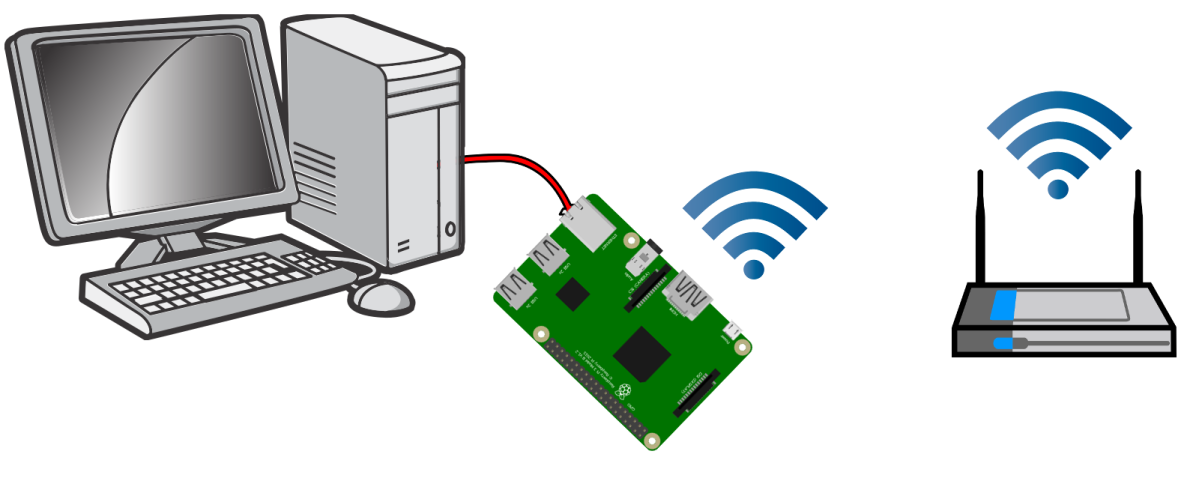 Share Wifi Internet with ethernet port on Raspberry Pi (bridge)