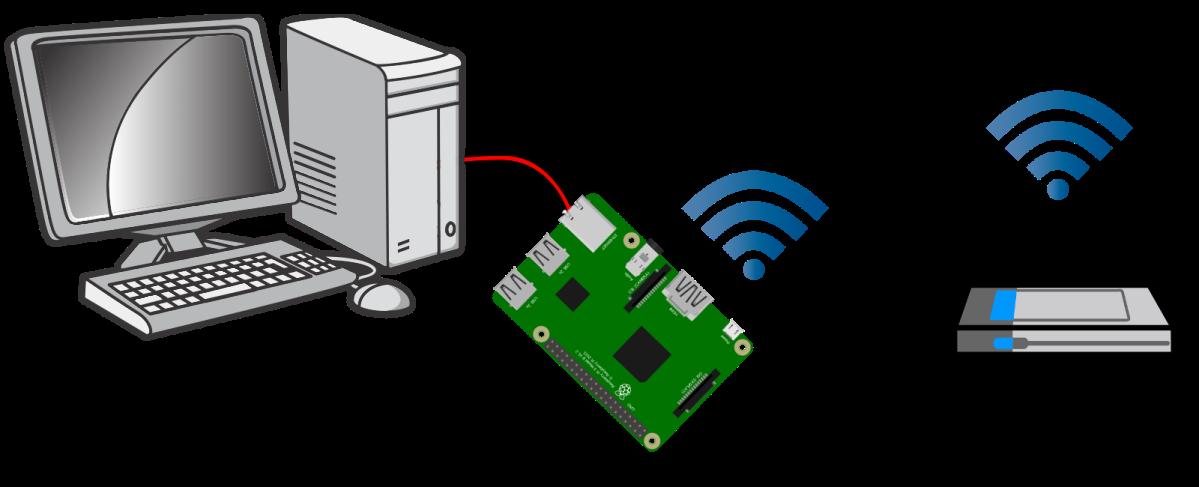 Share Wifi Internet with ethernet port on Raspberry Pi(bridge)